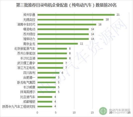 第3批推荐目录配套电机企业排行榜出炉 ,84家企业抢市场
