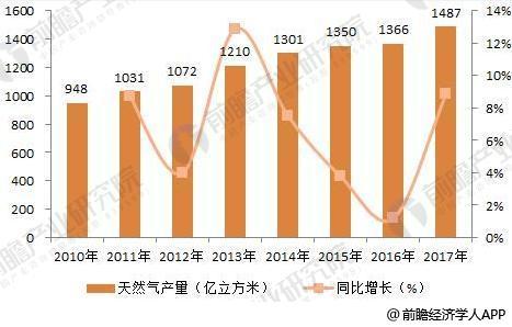 2018年燃气轮机行业产业链分析 上游产业发展趋势向好