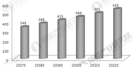 2018年中国精密铝合金结构制造行业发展趋势与前景预测