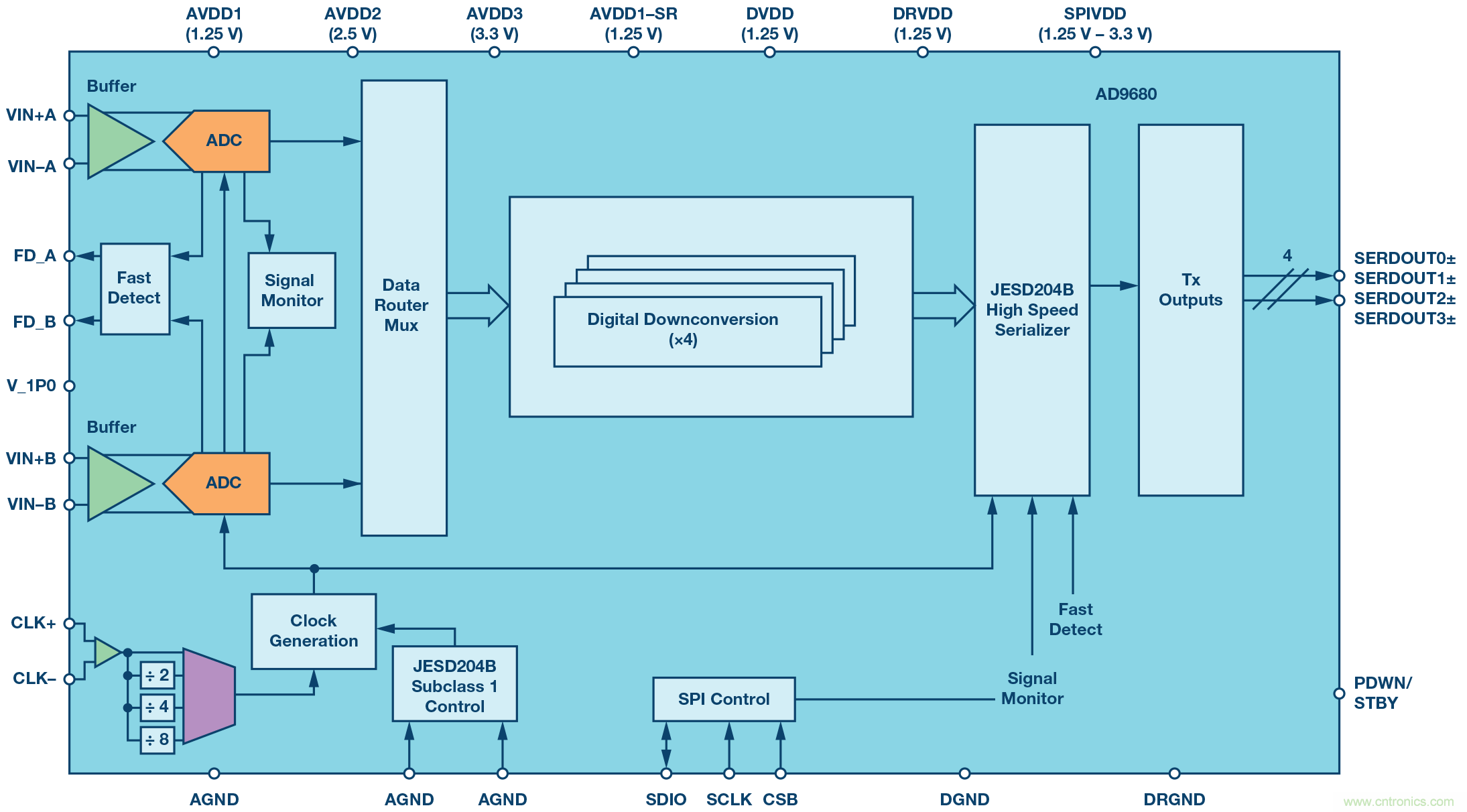 数字下变频器的发展和更新——第一部分
