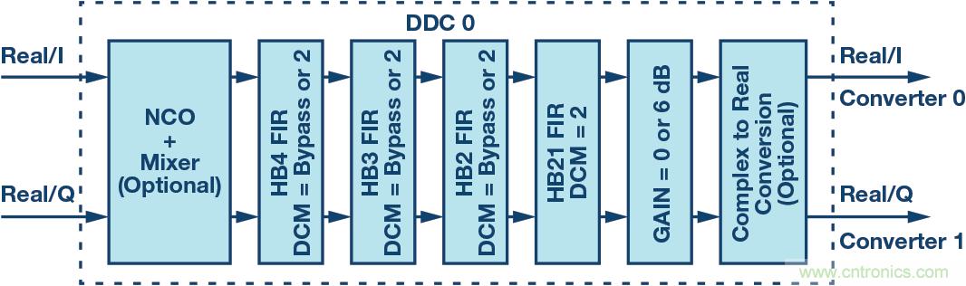 数字下变频器的发展和更新——第二部分