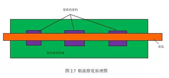 RFID电子标签模切工艺