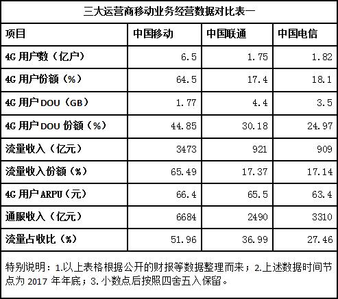 解析:中国电信流量经营为何突然如此激进