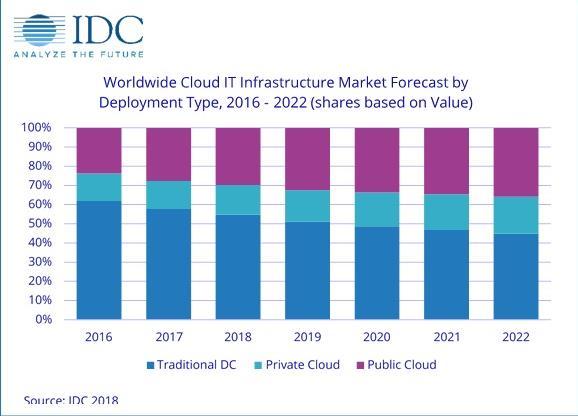 IDC:今年用于云中部署的IT基础设施支出将增长10.9%