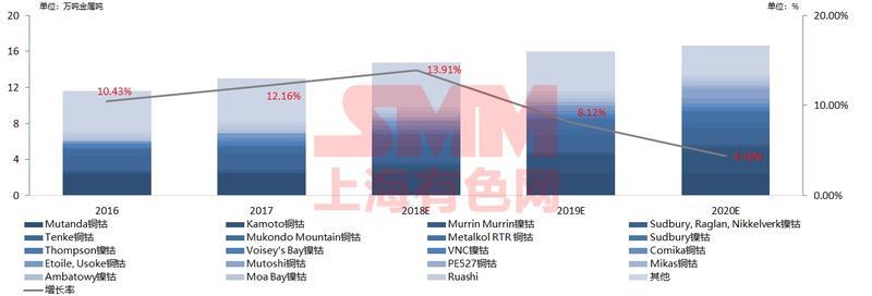 2018新能源汽车产量预增25% 钴锂市场不存显性缺口