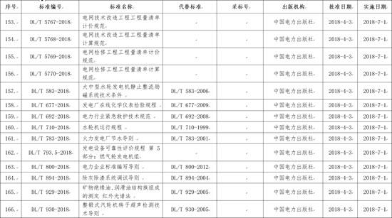 国家能源局批准168项行业标准 7月1日起实施