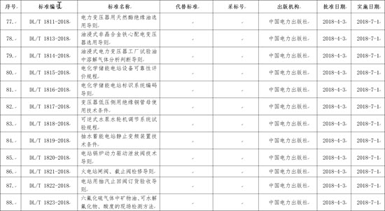 国家能源局批准168项行业标准,光伏行业涉及3项