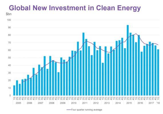 一季度全球清洁能源投资同比降10%至611亿美元