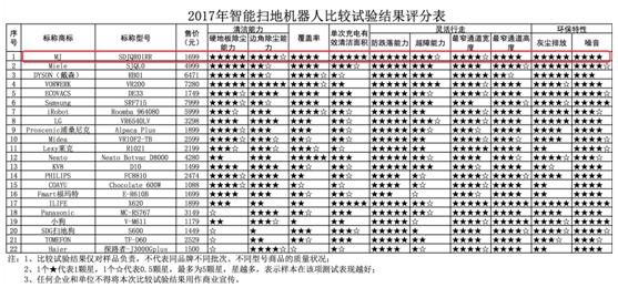 2018年中消协扫地机器人对比排名,小米米家扫地机器人综合第一