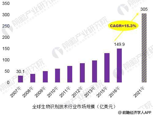 2018年中国生物识别技术发展现状分析 技术突破是行业发展关键