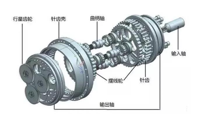 工业机器人的Rv减速器和谐波减速器对比分析