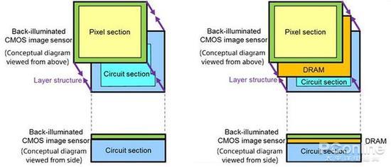 比背照式更先进 富士X-T3采用新型堆叠传感器
