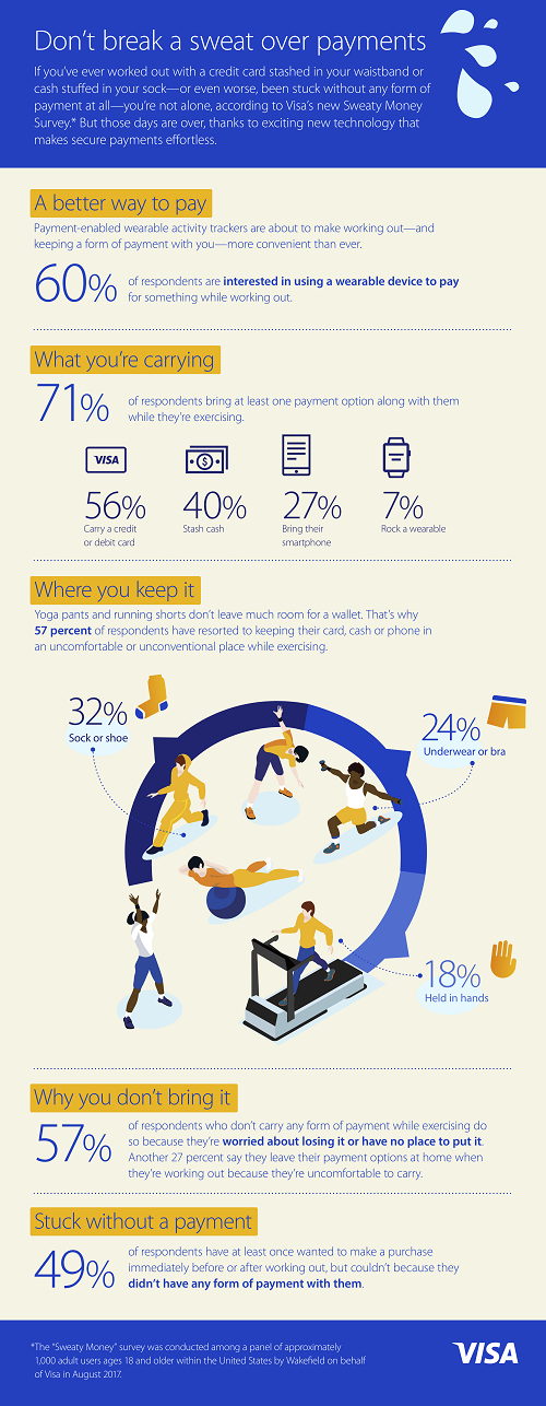 Visa:调查显示60%的消费者在运动时使用穿戴式支付