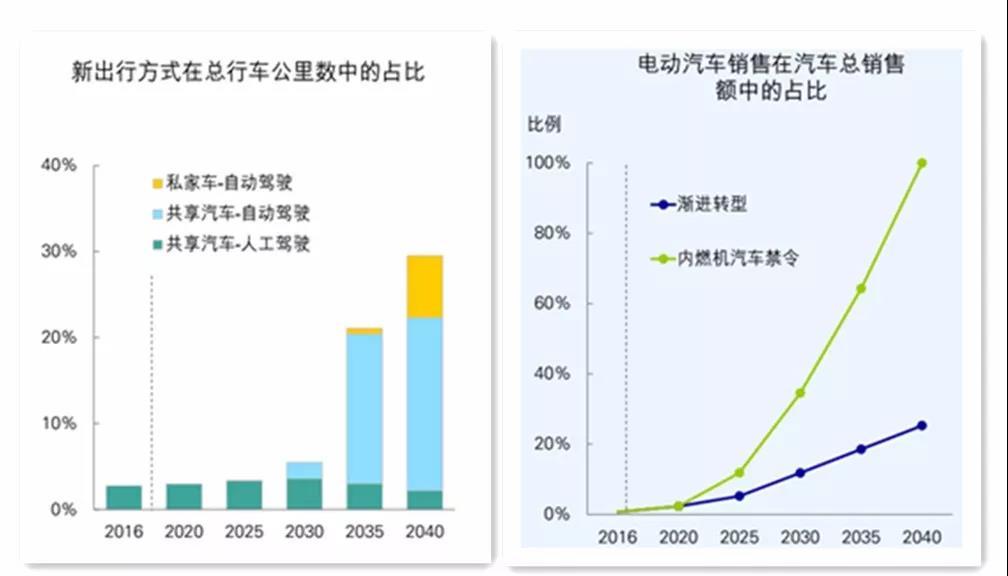 《BP世界能源展望》中的四个关键问题以及对中国的启示