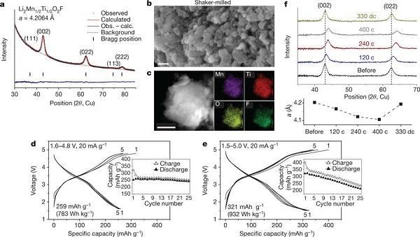 加州大学伯克利分校Nature:锂过量的正极材料中可逆的Mn2+/ Mn4+双氧化还原