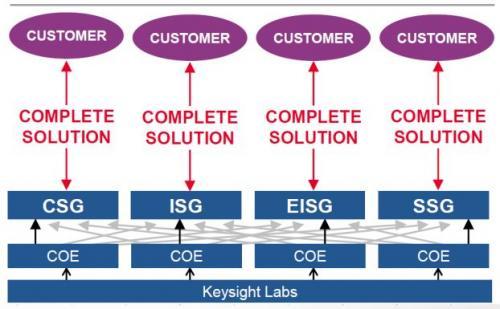 一家测试测量厂商转型为解决方案提供商意味着什么