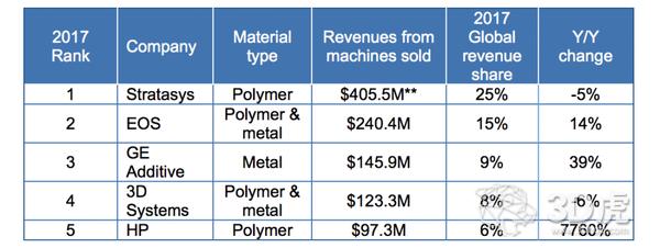 2017年全球工业3D打印销售额增长23%
