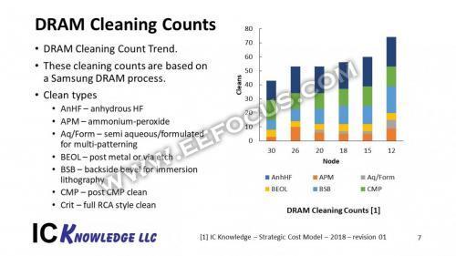 14张图看懂半导体工艺演进对DRAM、逻辑器件、NAND的影响