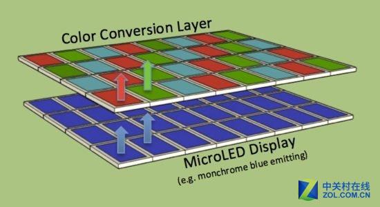 Micro/Mini LED是脆弱的泡沫还是真有实力
