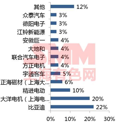 2016年中国驱动电机主要企业市场份额