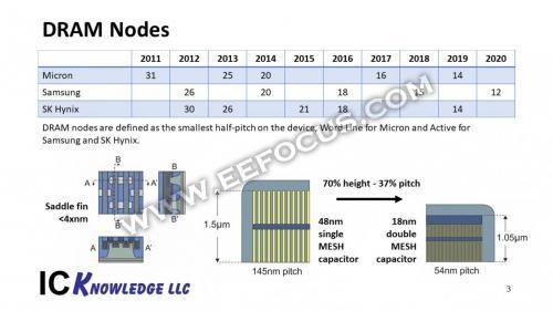 14张图看懂半导体工艺演进对DRAM、逻辑器件、NAND三大尖端产品的影响