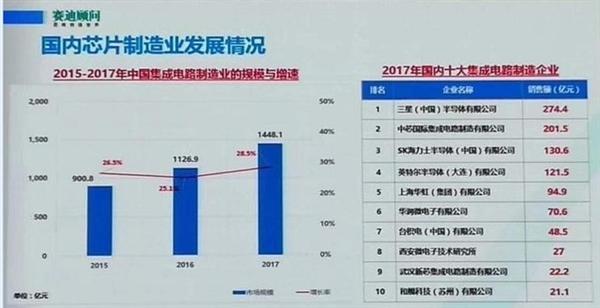 在国内集成电路制造业方面,赛迪顾问数据显示,2017年国内集成电路制造业规模已经达到了1448.1亿元,相比2016年增长了28.5%。在国内集成电路制造企业排名方面,三星(中国)半导体以274.4亿元销售额排名第一;中芯国际以201.5亿元排名第二;第三则是SK海力士半导体(中国)有限公司,销售额为130.6亿元。随后的第4到第10位分别是:英特尔半导体(中国)有限公司、华虹集团、华润微电子、台积电(中国)有限公司、西安微电子技术研究所、武汉新芯、和舰科技(苏州)有限公司。 从上面的这两个榜单,我们可