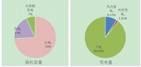江苏南通市风、光产业发展现状