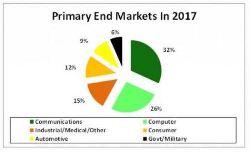半导体市场在进行战略转移 英特尔、英伟达、MU已抢得先机(上)
