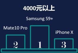 3月手机零售指数:华为依旧高居榜首