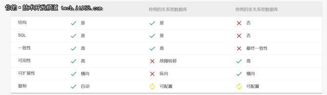 盘点知名云计算公司的数据库服务(国外篇)