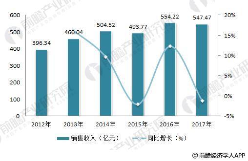2018年干式变压器行业现状与发展前景分析