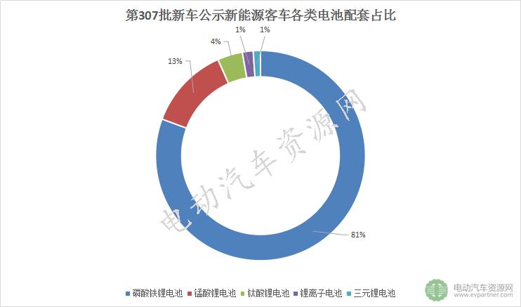 181款新能源客车配套电池电机解析:一家电池企业独揽40%份额