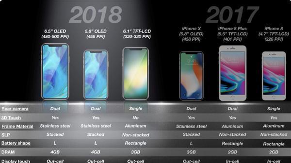 三星提前1个月为新一代iPhone X/X Plus生产OLED屏