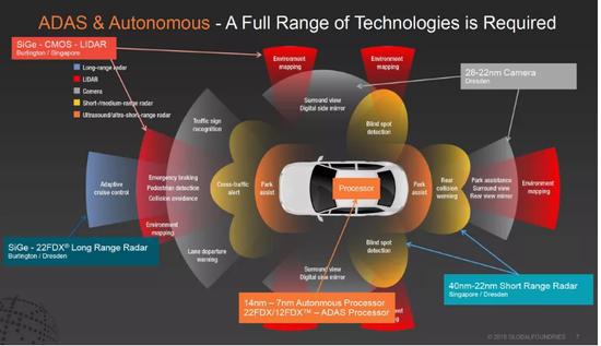 从你的手机到汽车 未来AI芯片将无处不在