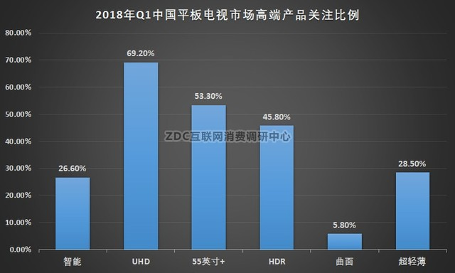 2018电视Q1ZDC报告:画质成用户第一诉求