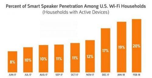 智能音箱普及率增50% 但苹果HomePod却要黄了?