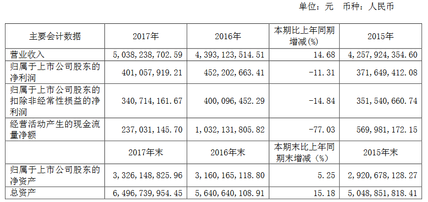 阳光照明2017年净利润4.01亿元 同比下降11.31%