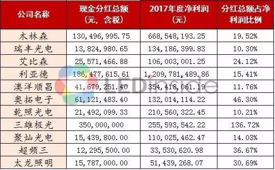 木林森/瑞丰光电/艾比森等11家LED企业2017年分红PK:最高3.5亿