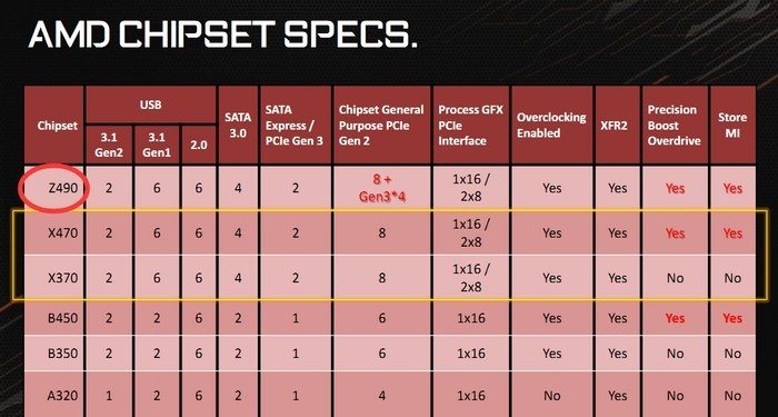 先压你一头:AMD Z490芯片组曝光