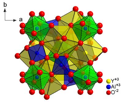 从晶体结构可以看出,在y,al和o组成的空间中存在三种多面体,分别为