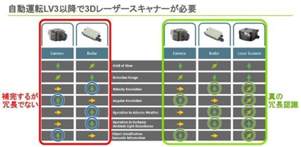 L3级或以上自动驾驶需要3D LiDAR 法雷奥计划推出MEMS固态LiDAR