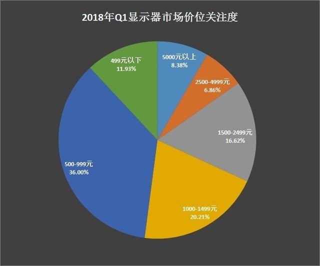 4K关注度逆袭 2018年Q1显示器市场分析