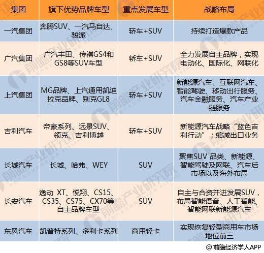 十张图了解七大国产汽车2017年报看点:新能源汽车布局多