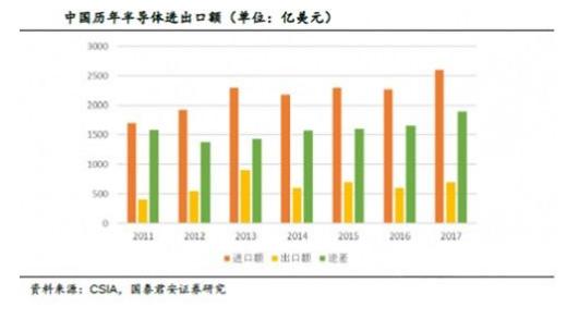 中美芯片半导体gdp对比_中美贸易战,利好国内半导体