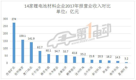 业绩亮眼,14家动力锂电池材料上市公司2017年报大比拼