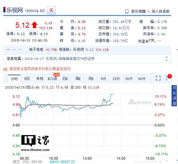 乐视网午后涨停:成交超14亿元