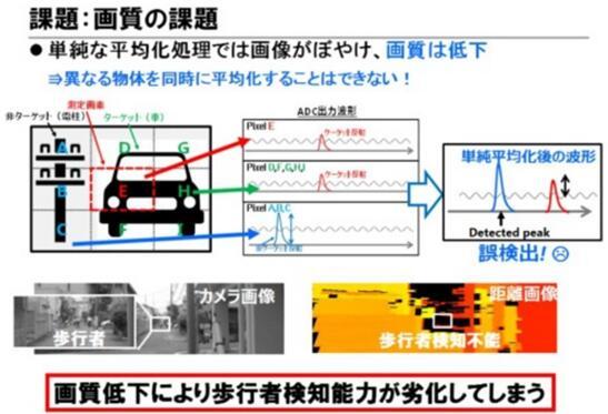 东芝布局汽车LiDAR半导体业务 多项新技术助推探测距离翻番