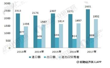 图表5:2013-2017年中国集成电路进出口情况(单位:亿美元)