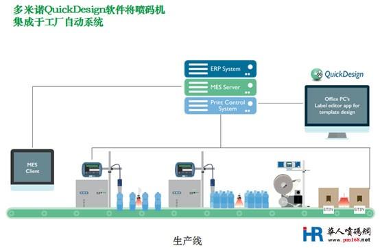 工业4.0对赋码设备集成的影响