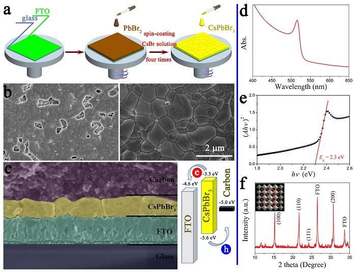 无机钙钛矿太阳能电池可简化的仅剩下CsPbBr3层